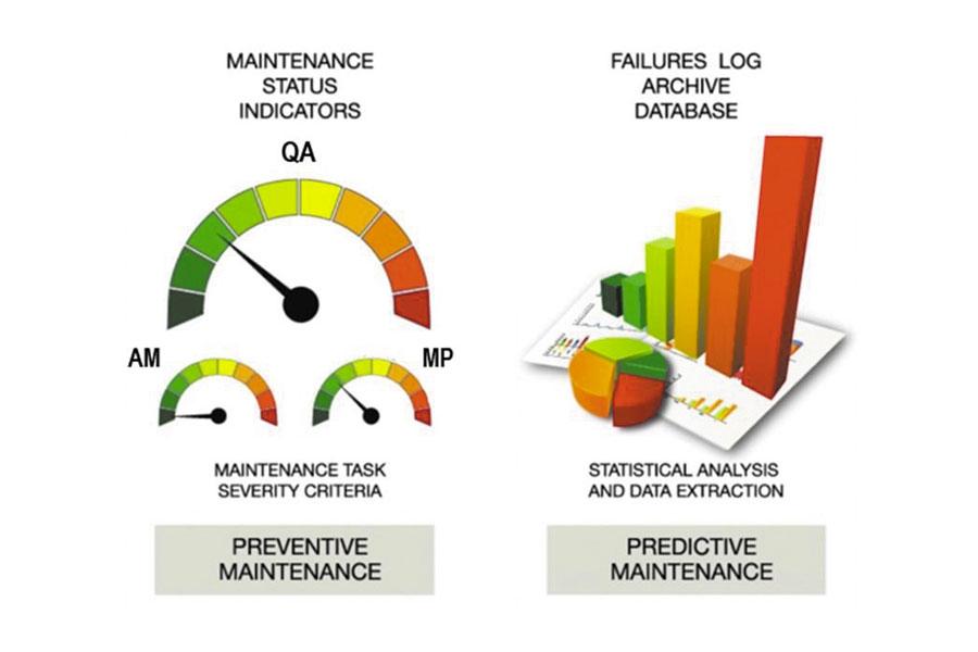 Preventive Predictive Maintenance Software