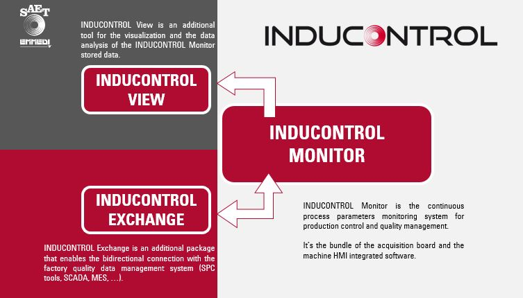 The most advanced system for induction monitoring